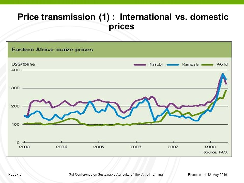 Price transmission (1) : International vs. domestic prices