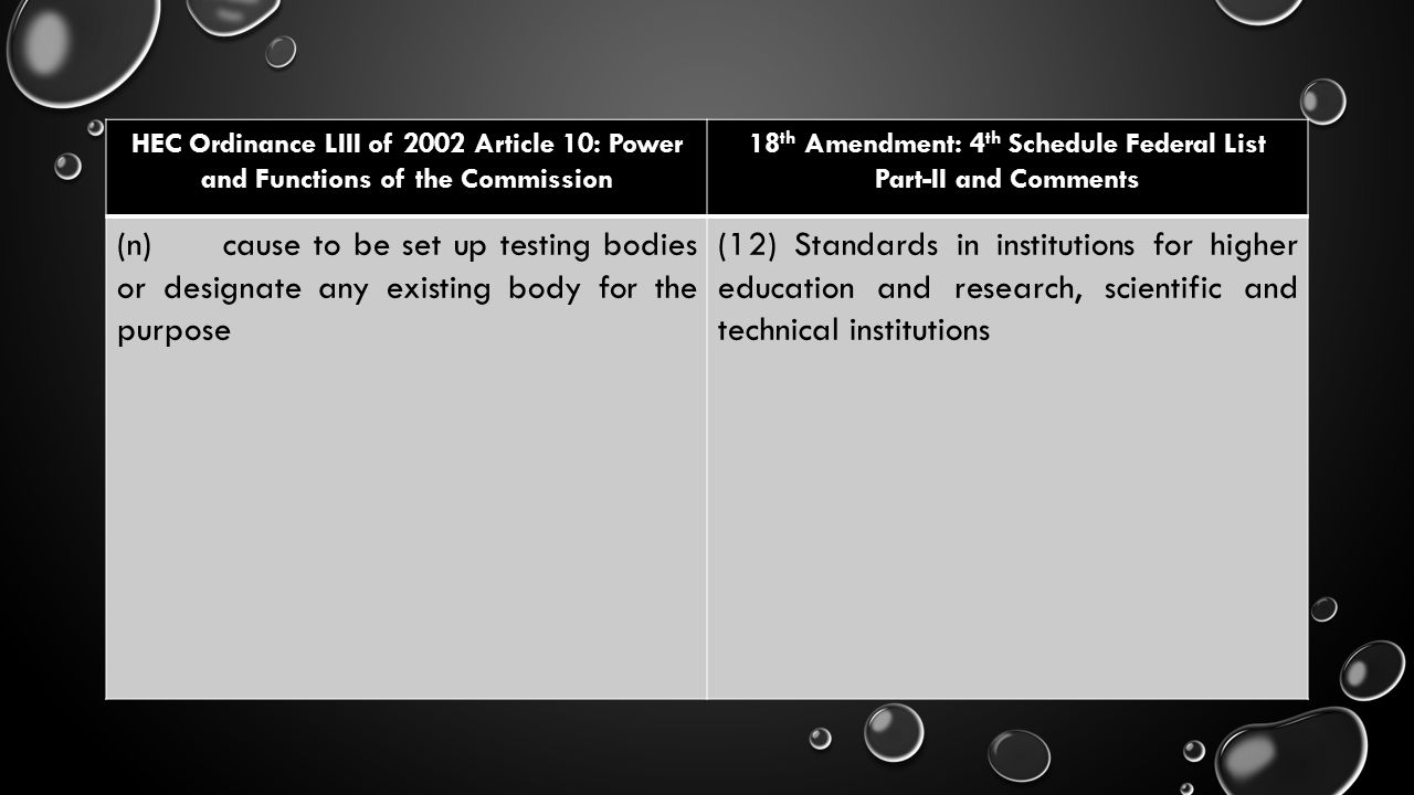 18th Amendment: 4th Schedule Federal List Part-II and Comments