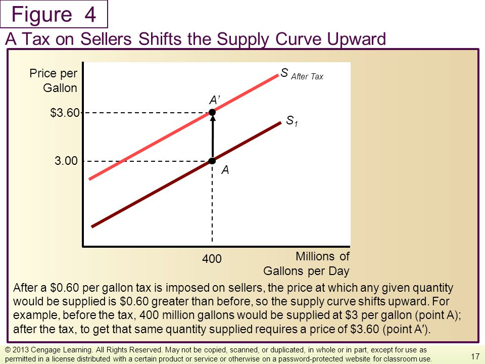 4 A Tax on Sellers Shifts the Supply Curve Upward Millions of