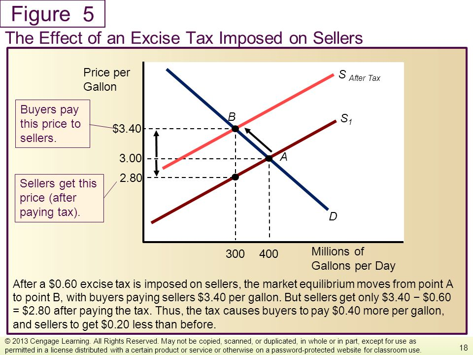 5 The Effect of an Excise Tax Imposed on Sellers Millions of