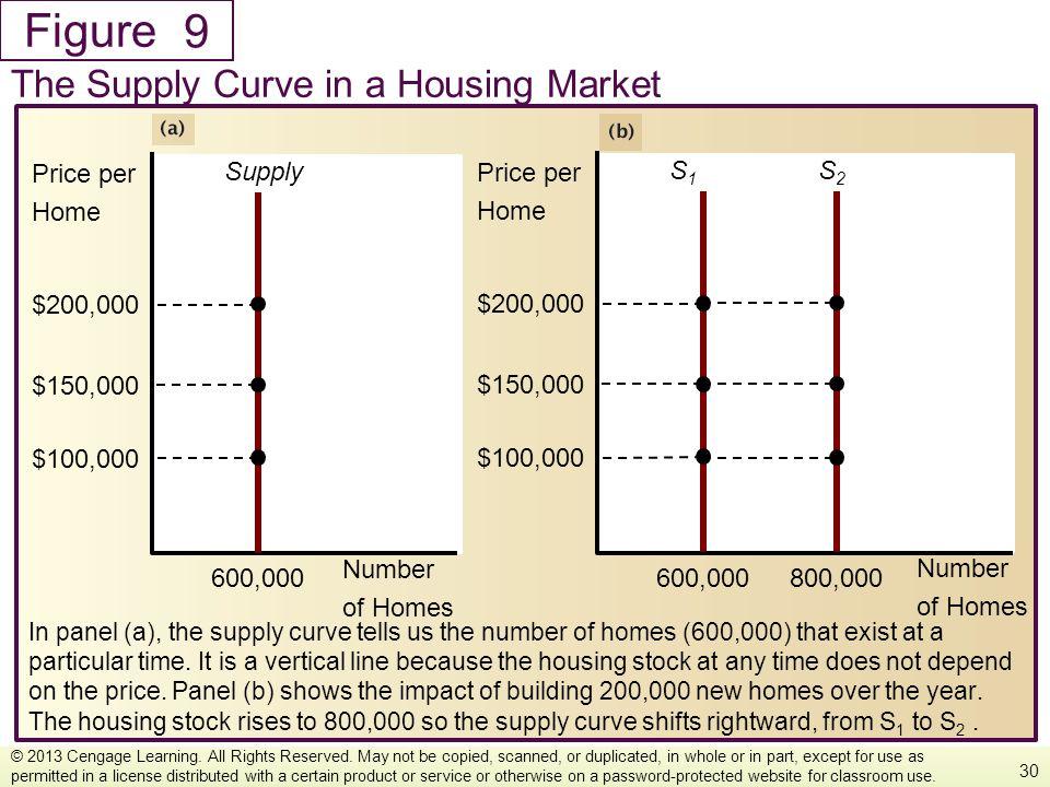 9 The Supply Curve in a Housing Market Number of Homes Price per Home