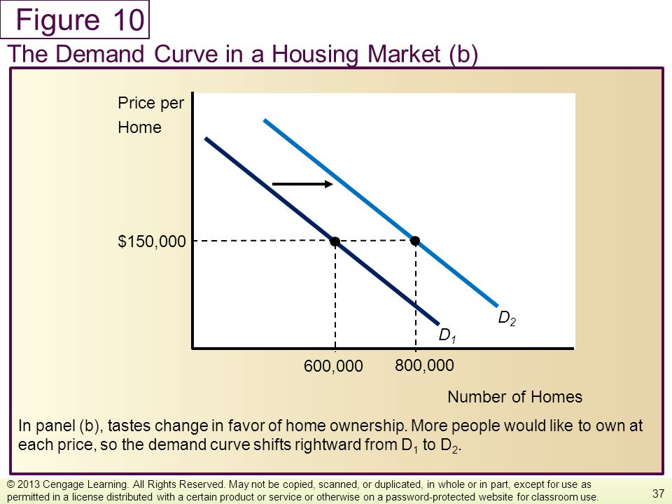 10 The Demand Curve in a Housing Market (b) Price per Home $150,000 D2