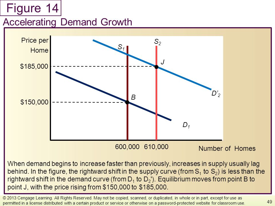 14 Accelerating Demand Growth Number of Homes Price per Home S2