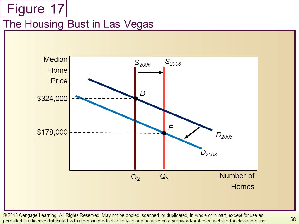 17 The Housing Bust in Las Vegas Median S2006 S2008 Home Price B