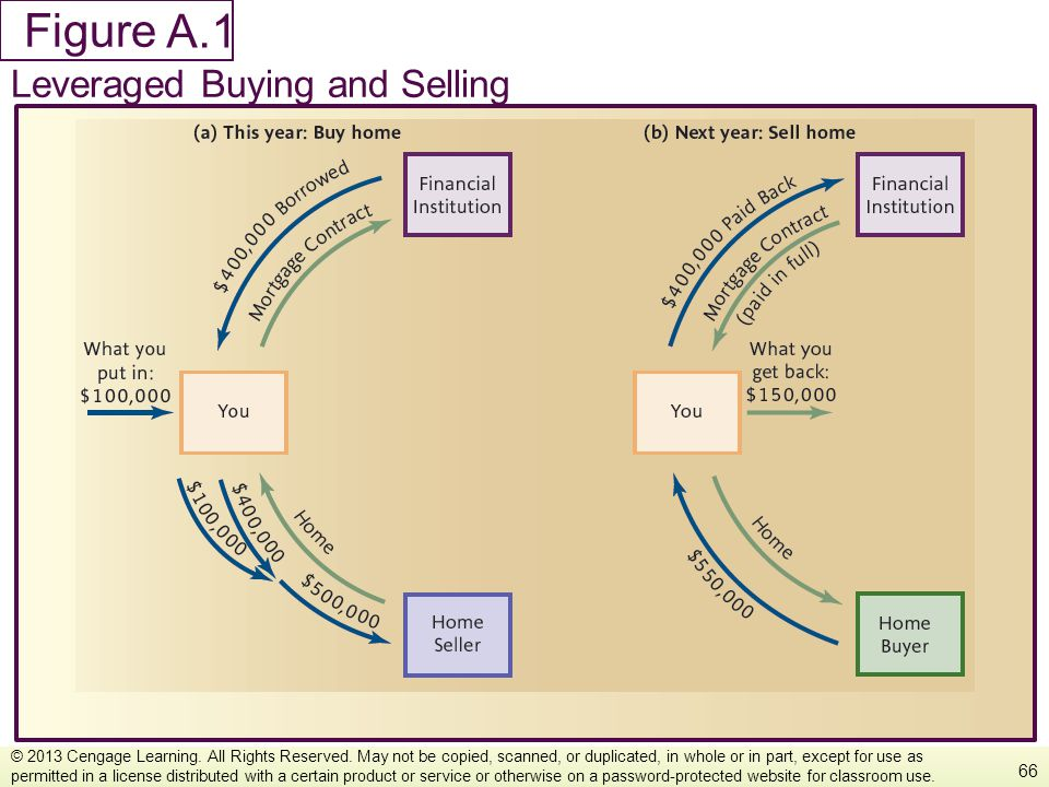 A.1 Leveraged Buying and Selling