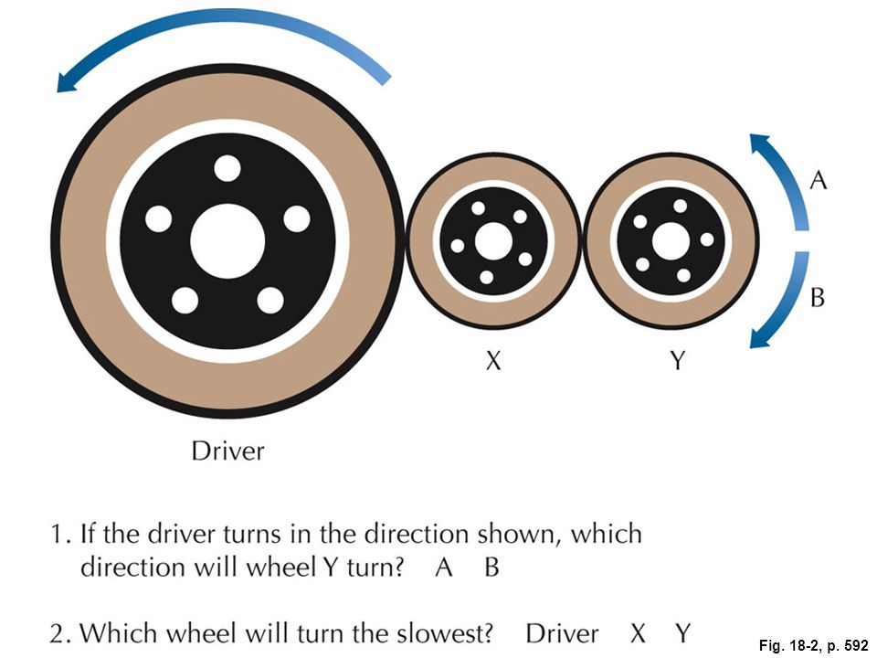 Figure 18.2 Sample questions like those found on tests of mechanical aptitude. (The answers are A and the Driver.)