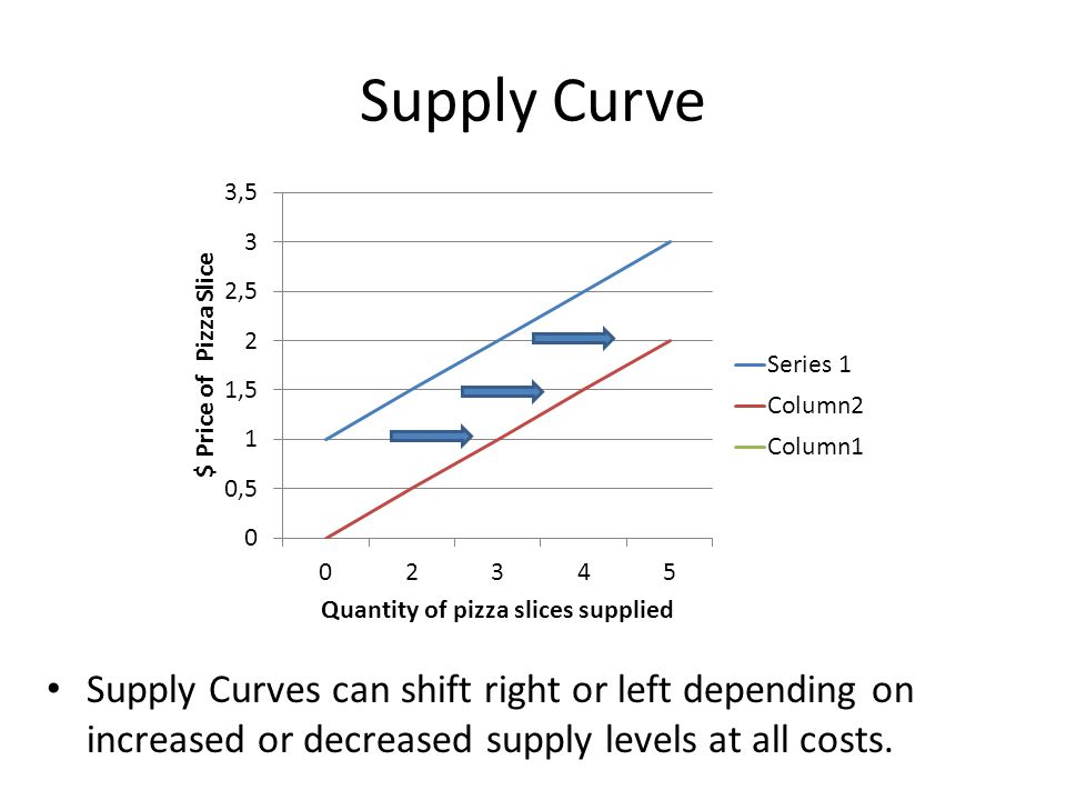 Supply Curve Supply Curves can shift right or left depending on increased or decreased supply levels at all costs.