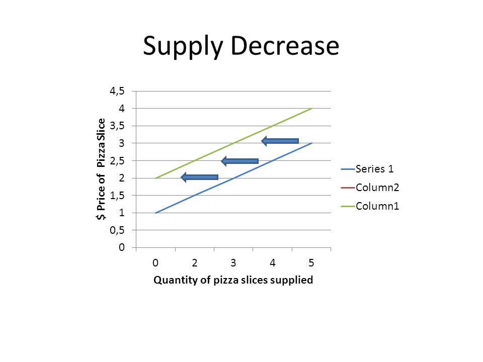 Supply Decrease