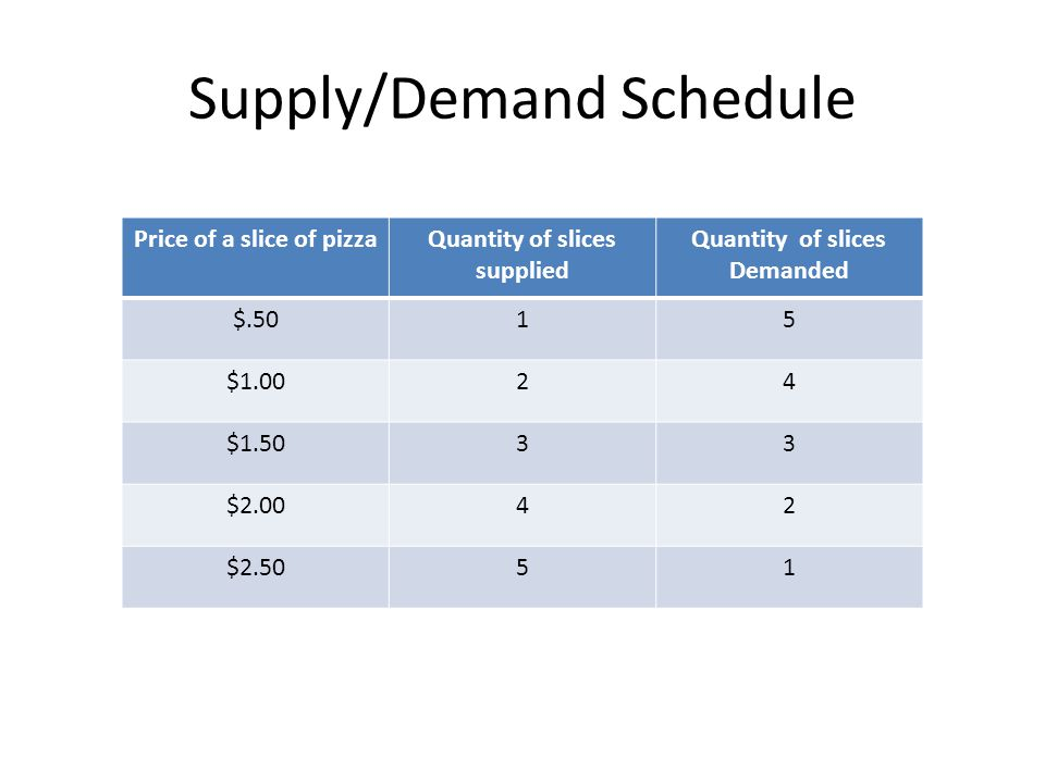 Supply/Demand Schedule