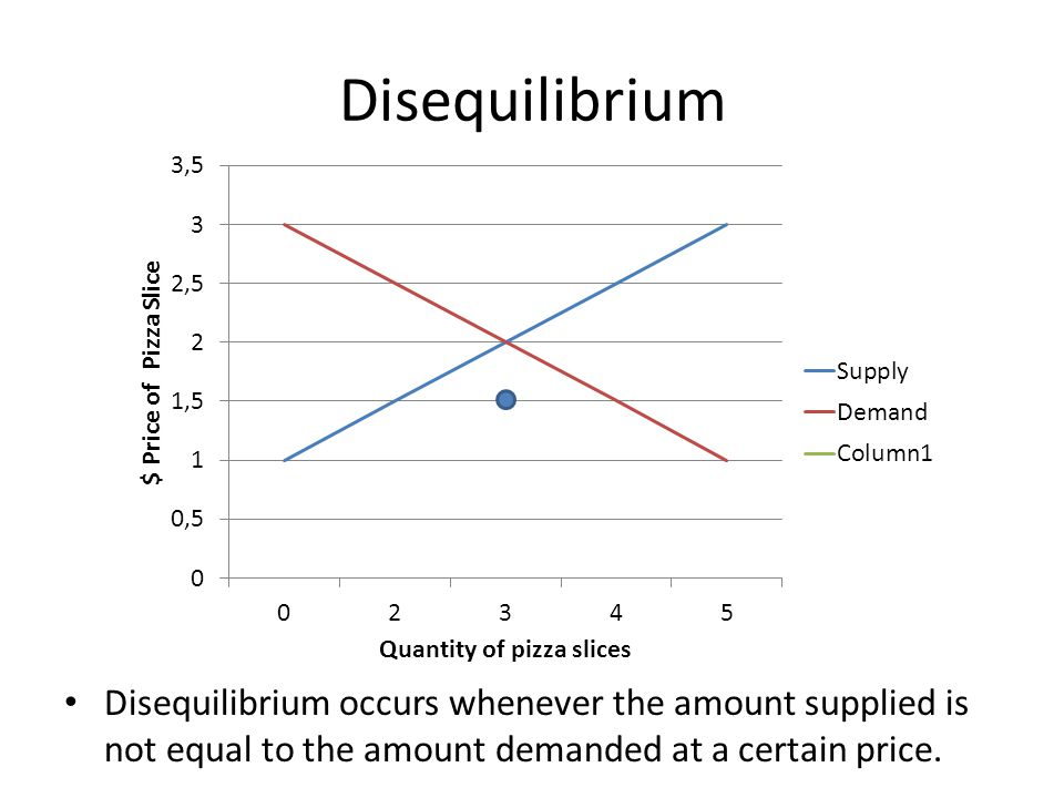 Disequilibrium Disequilibrium occurs whenever the amount supplied is not equal to the amount demanded at a certain price.