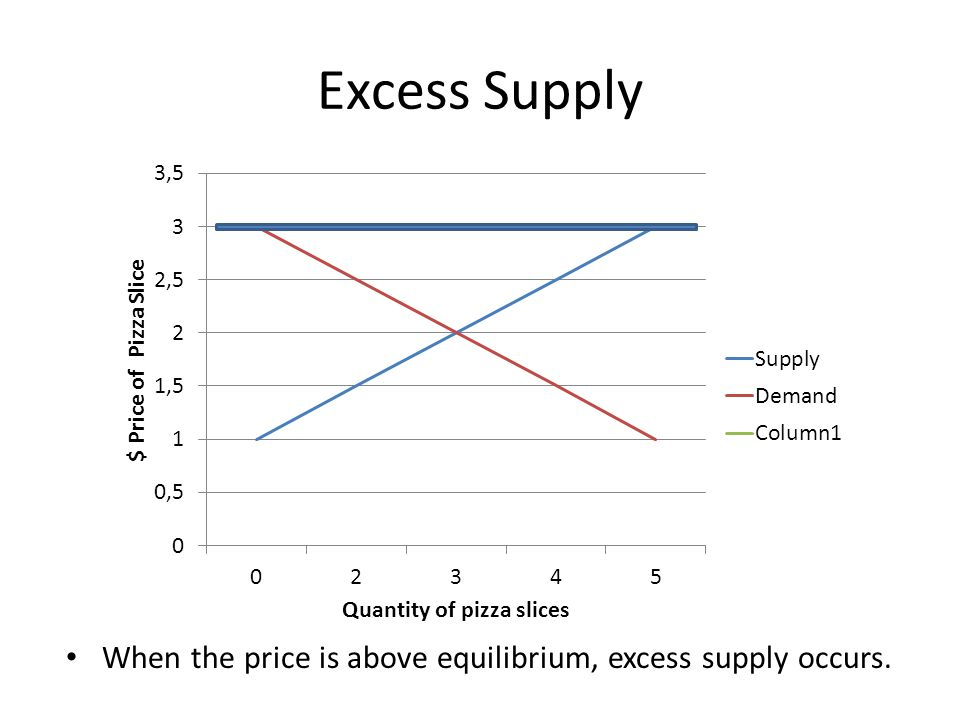 Excess Supply When the price is above equilibrium, excess supply occurs.