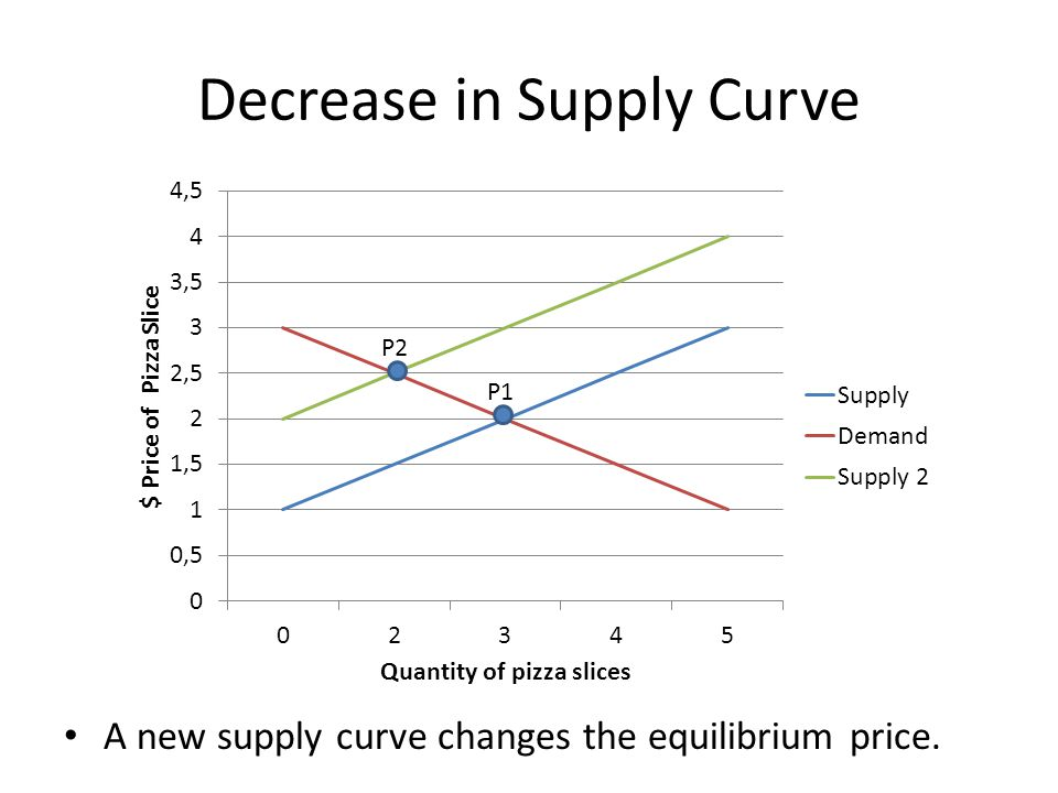 Decrease in Supply Curve