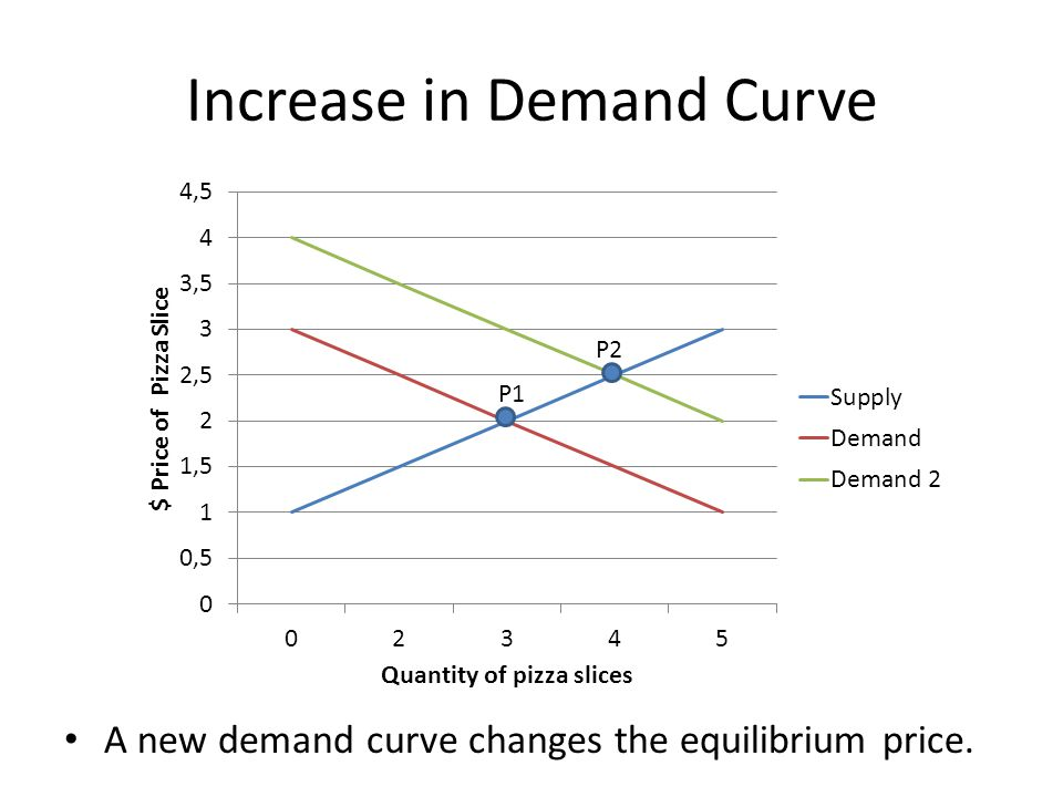 Increase in Demand Curve
