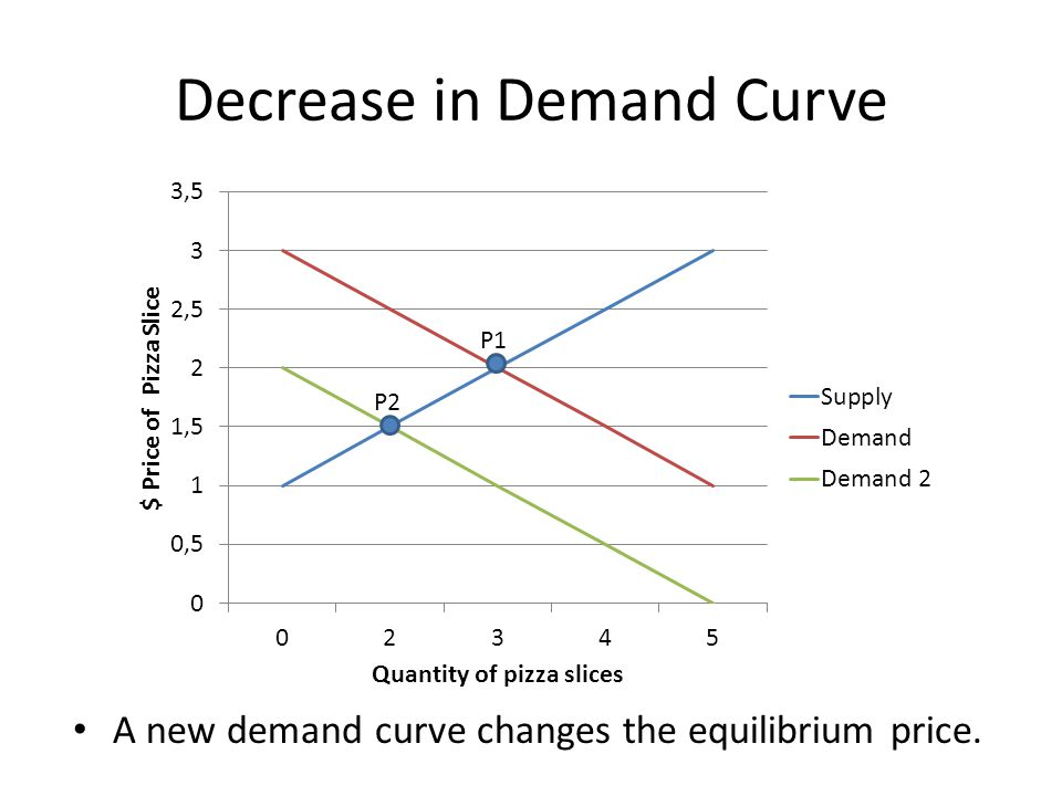 Decrease in Demand Curve
