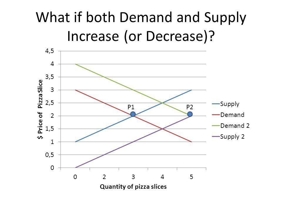 What if both Demand and Supply Increase (or Decrease)