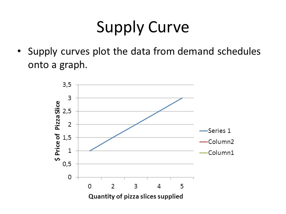 Supply Curve Supply curves plot the data from demand schedules onto a graph.