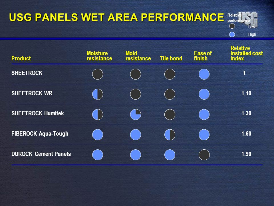 USG PANELS WET AREA PERFORMANCE