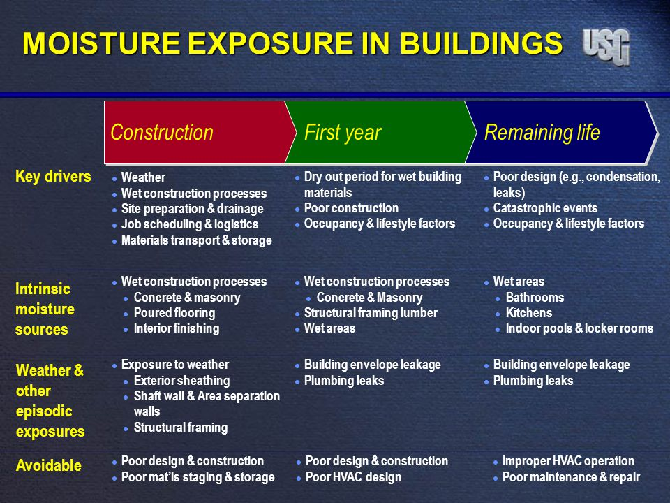 MOISTURE EXPOSURE IN BUILDINGS