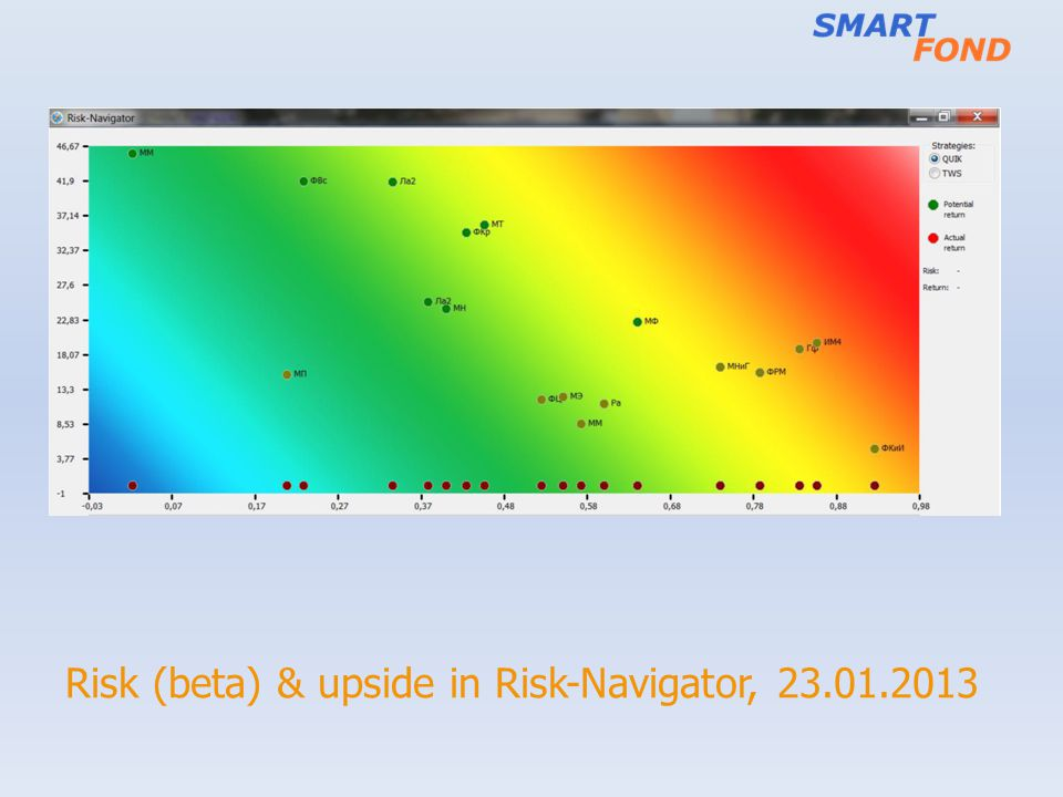 Risk (beta) & upside in Risk-Navigator, 23.01.2013