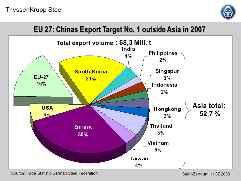 EU 27: Chinas Export Target No. 1 outside Asia in 2007