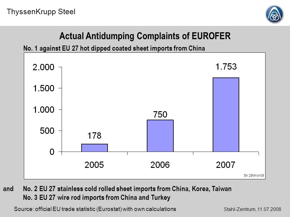 Actual Antidumping Complaints of EUROFER
