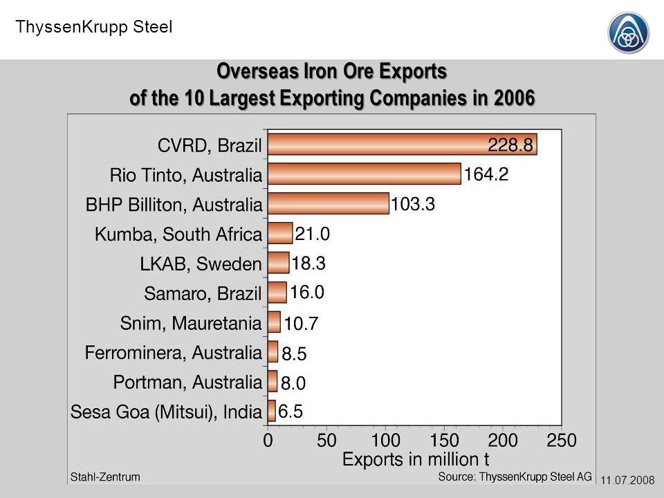 Overseas Iron Ore Exports of the 10 Largest Exporting Companies in 2006