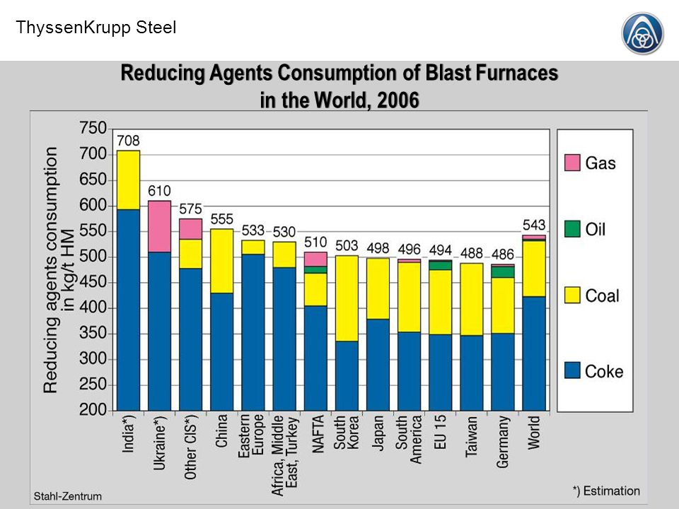 Reducing Agents Consumption of Blast Furnaces in the World, 2006
