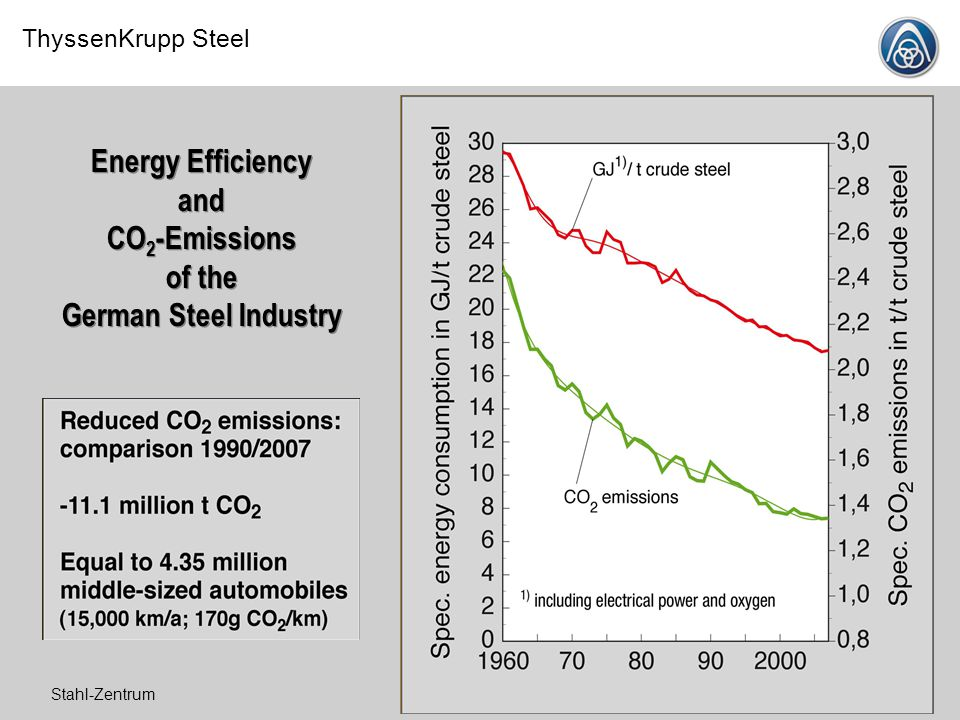 Energy Efficiency and CO2-Emissions of the German Steel Industry