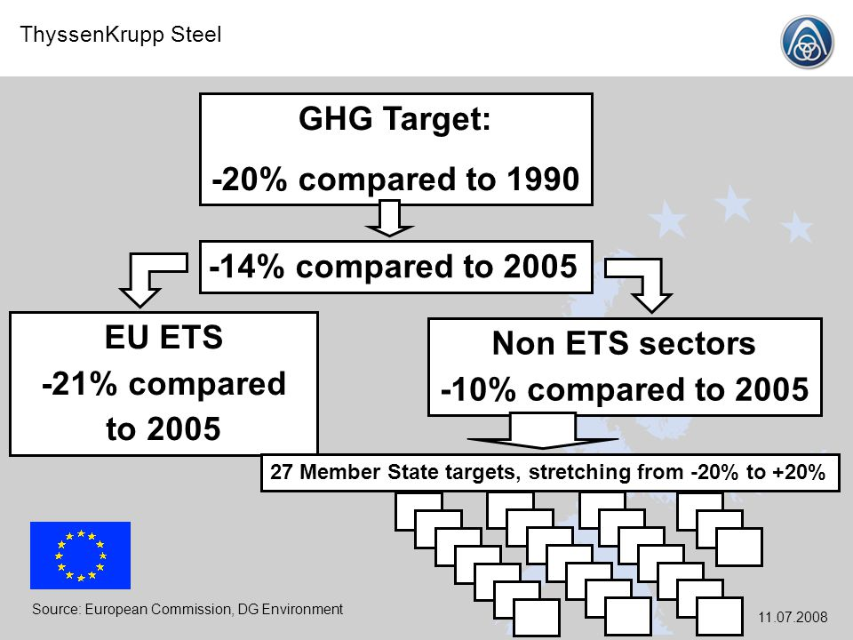 GHG Target: -20% compared to 1990 -14% compared to 2005 EU ETS