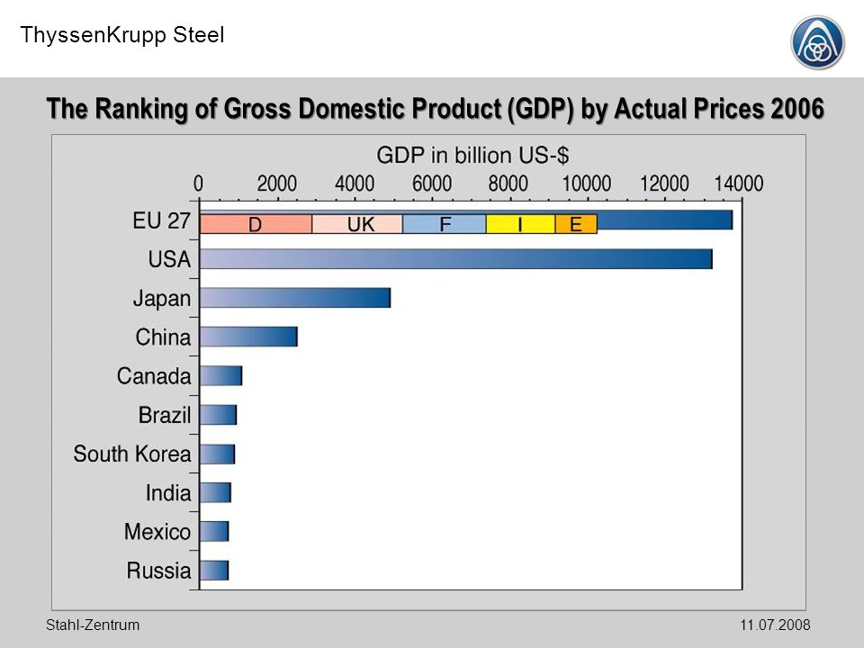The Ranking of Gross Domestic Product (GDP) by Actual Prices 2006