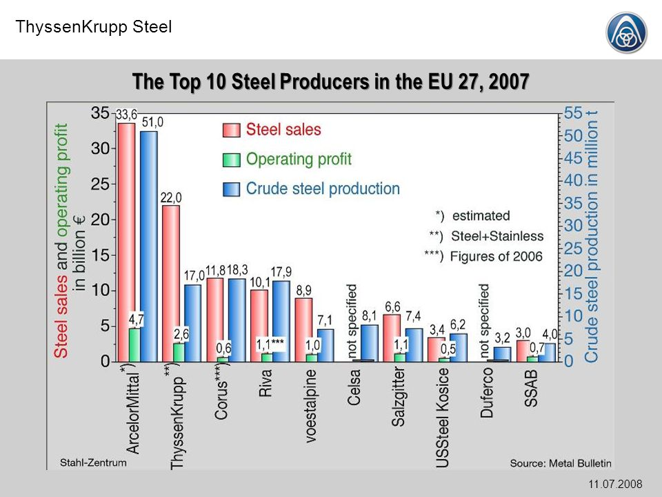 The Top 10 Steel Producers in the EU 27, 2007