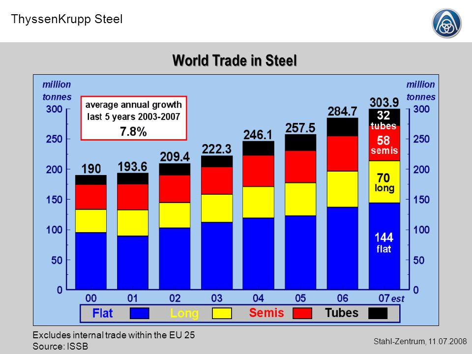 World Trade in Steel Excludes internal trade within the EU 25