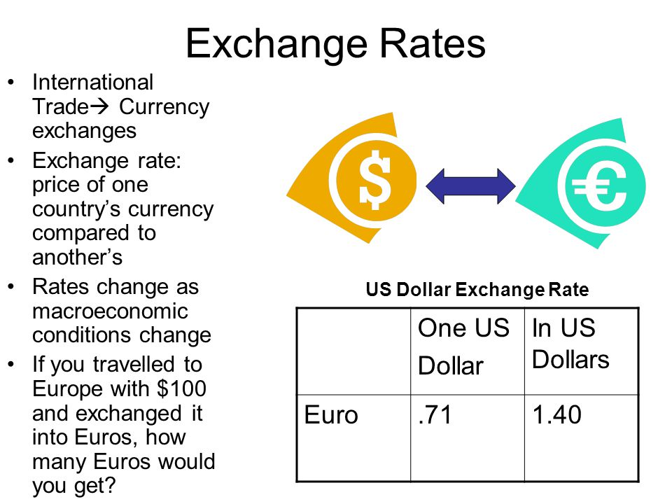 Exchange Rates One US Dollar In US Dollars Euro .71 1.40