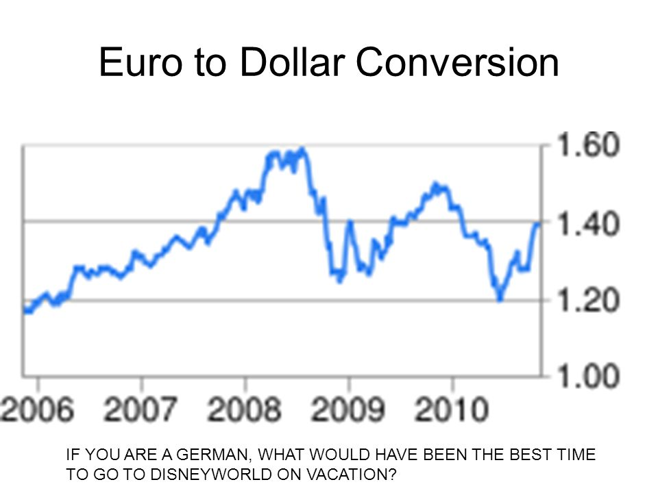 Euro to Dollar Conversion