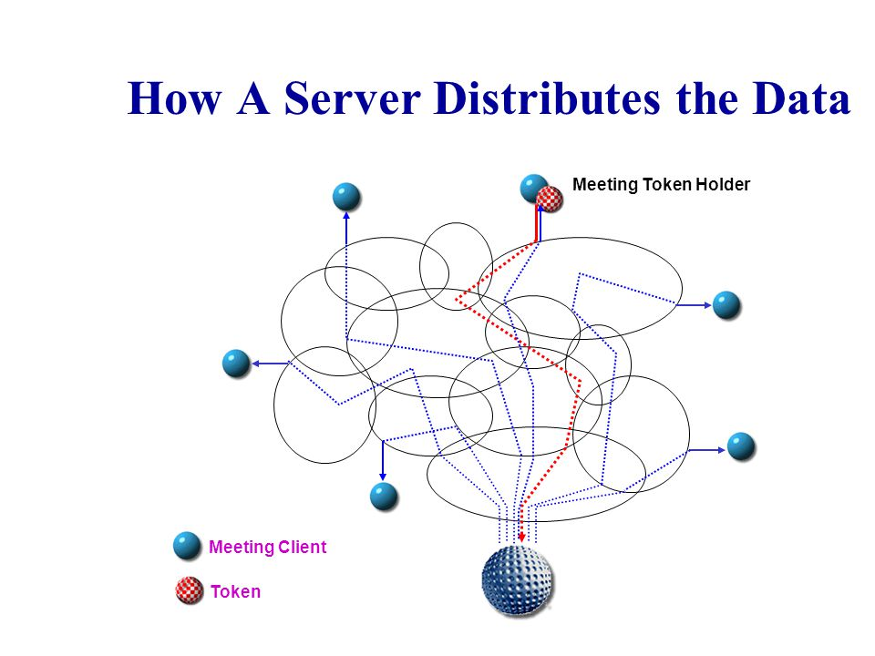 How A Server Distributes the Data