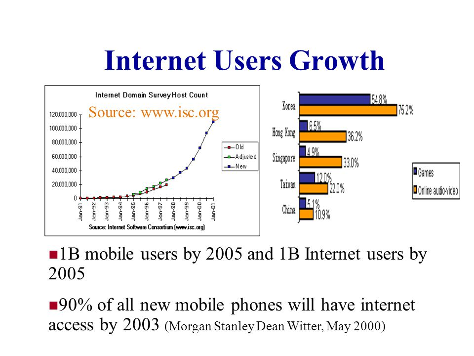 Internet Users Growth Source: www.isc.org. 1B mobile users by 2005 and 1B Internet users by 2005.