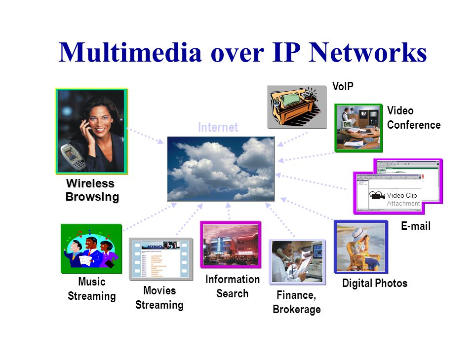 Multimedia over IP Networks