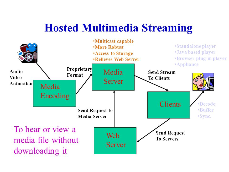 Hosted Multimedia Streaming