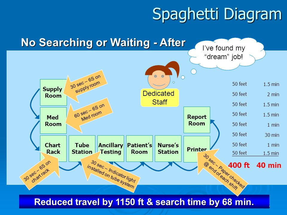 Spaghetti Diagram No Searching or Waiting - After