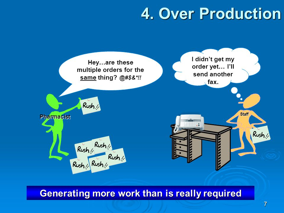 4. Over Production Generating more work than is really required