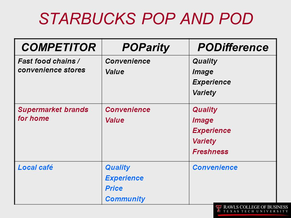 STARBUCKS POP AND POD COMPETITOR POParity PODifference