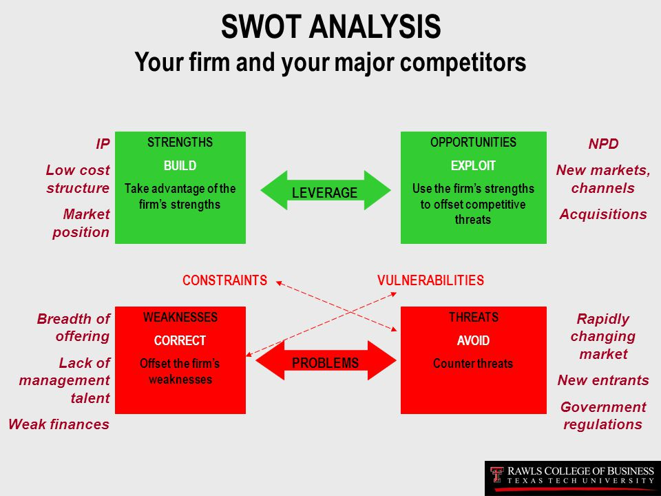SWOT ANALYSIS Your firm and your major competitors IP