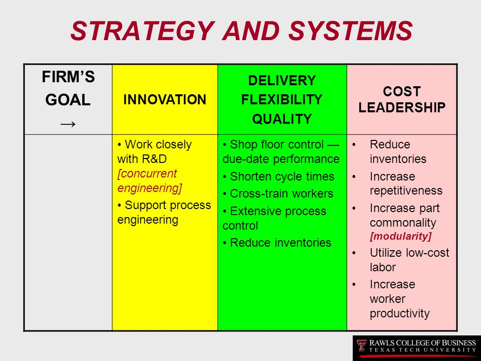 STRATEGY AND SYSTEMS FIRM'S GOAL → DELIVERY COST LEADERSHIP