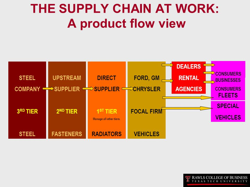 THE SUPPLY CHAIN AT WORK: A product flow view