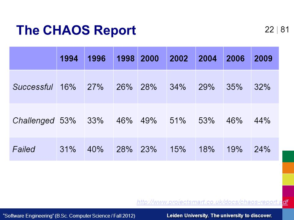 The CHAOS Report 1994 1996 1998 2000 2002 2004 2006 2009 Successful