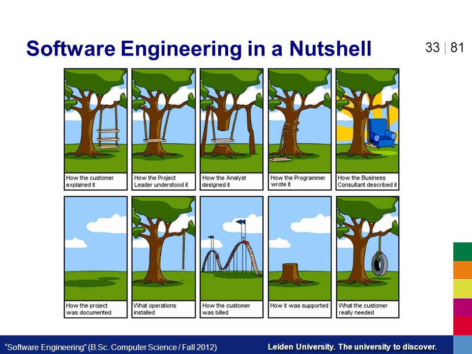 Software Engineering in a Nutshell