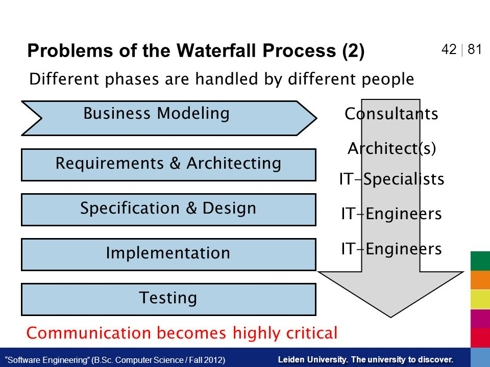 Problems of the Waterfall Process (2)