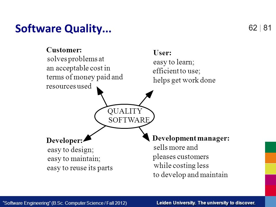 Software Quality... Customer: User: solves problems at easy to learn;