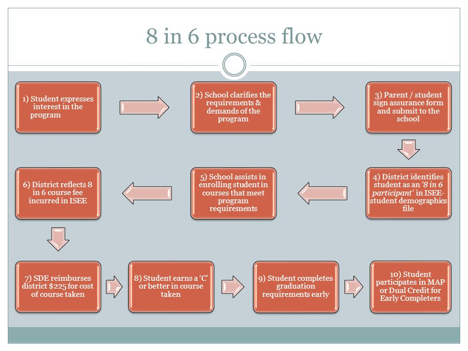 8 in 6 process flow 1) Student expresses interest in the program