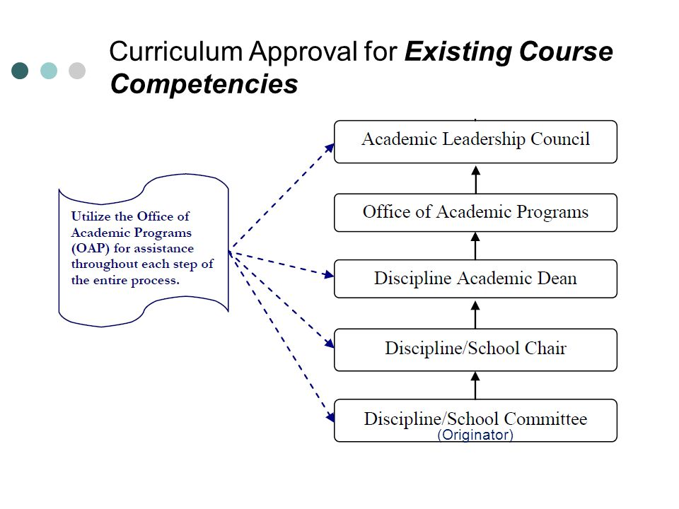 Curriculum Approval for Existing Course Competencies